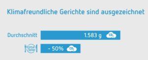 Statistik 2 CO2