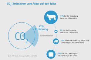 Statistik CO2